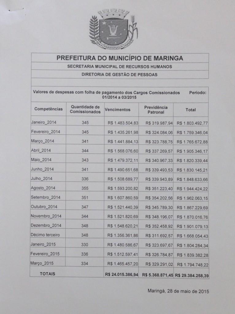 Gasto do Poder Executivo de Maringá com os comissionados, de acordo com a própria Prefeitura